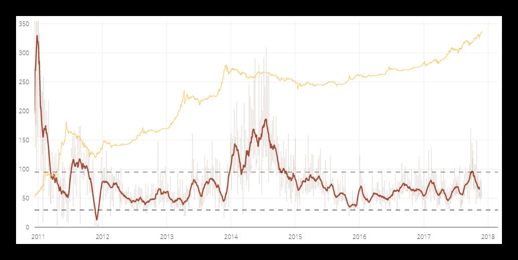 Торговля и заработок Биткоин с помощью индикатора NVT в 2019 году