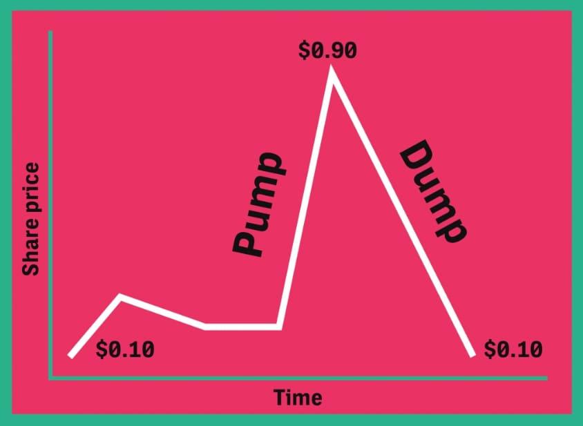 Pump and Dump: что этот такое и как заработать на криптовалютах в 2020 году?