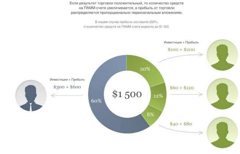 ПАММ счета. Как инвестировать. Брокеры и рейтинг для инвесторов. Отзывы