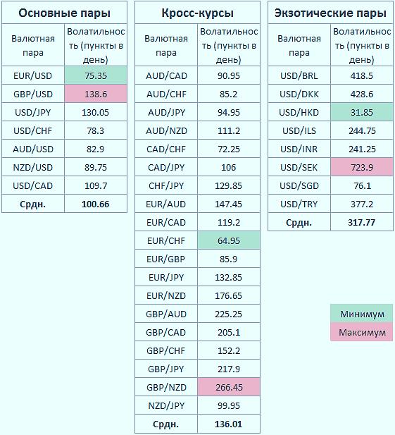 Самые волатильные пары на Форекс в 2020 году. Таблица. Разбор